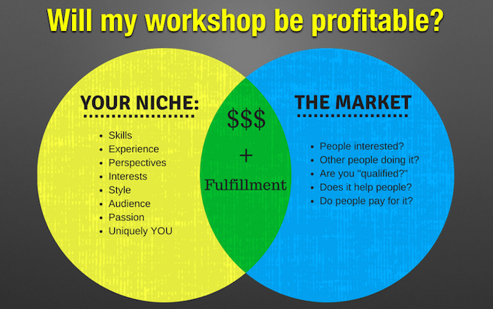 choose best subject for your workshop